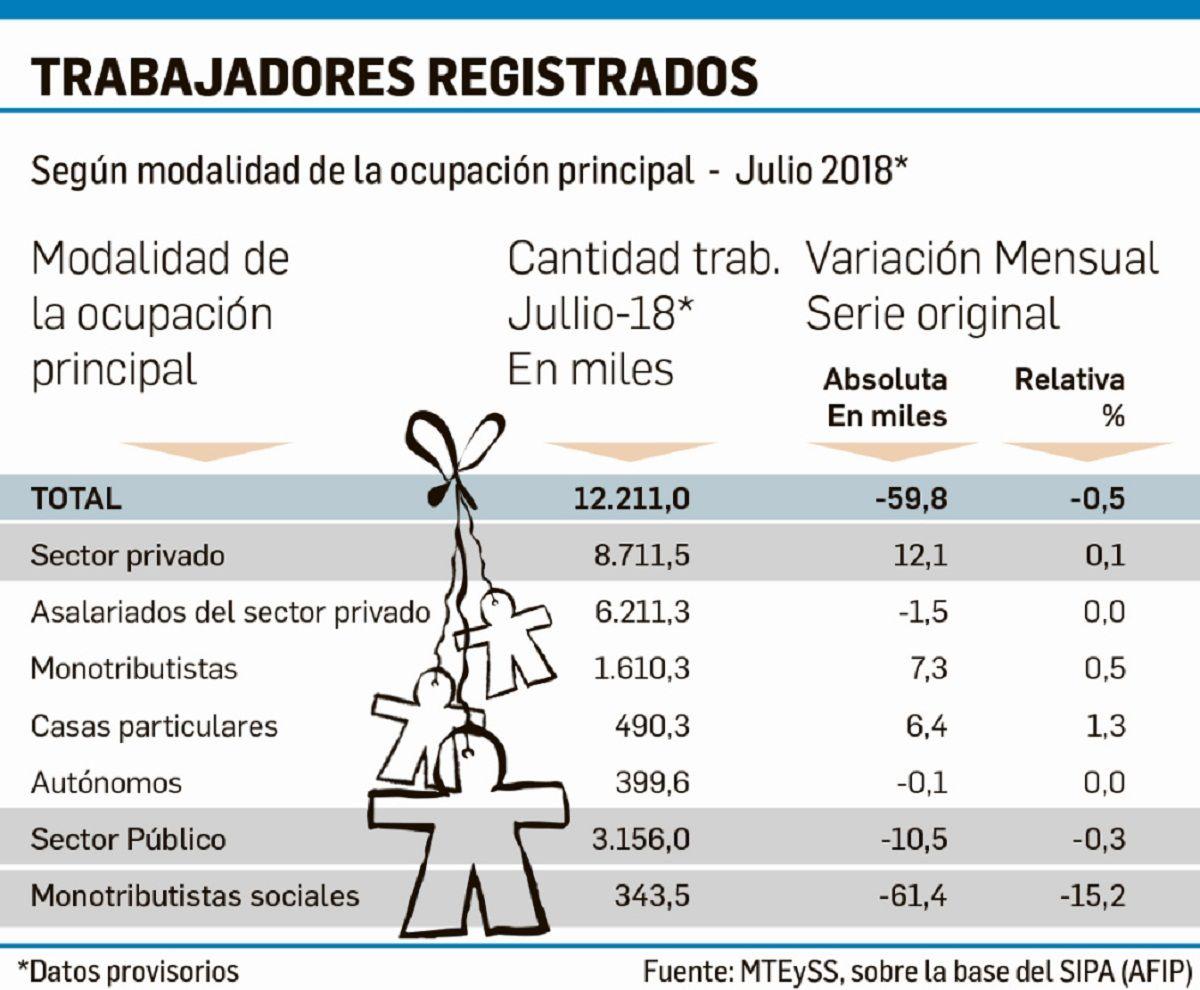 Trabajadores Registrados