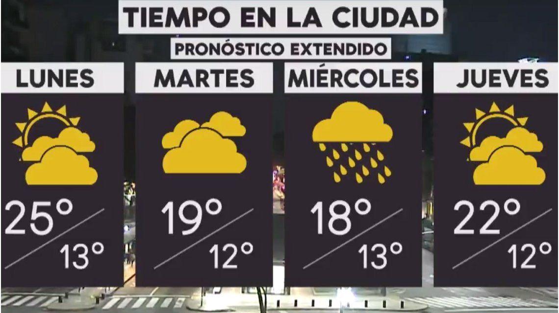 Pronóstico del tiempo del lunes 22 de octubre de 2018