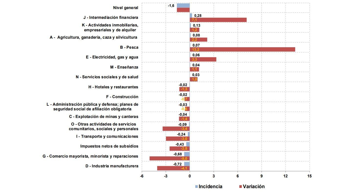 Datos del mes de agosto del Estimador Mensual de la Actividad Económica