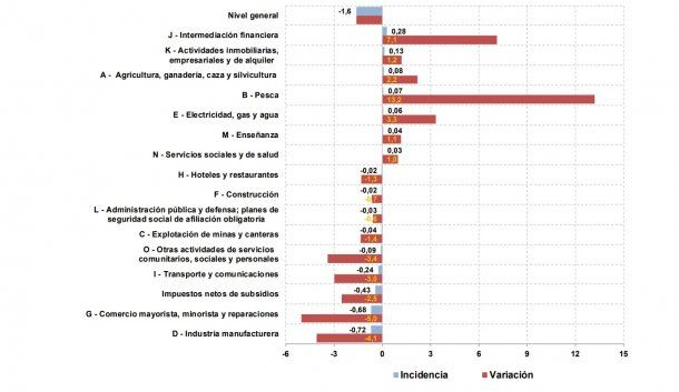 Datos del mes de agosto del Estimador Mensual de la Actividad Económica<br>