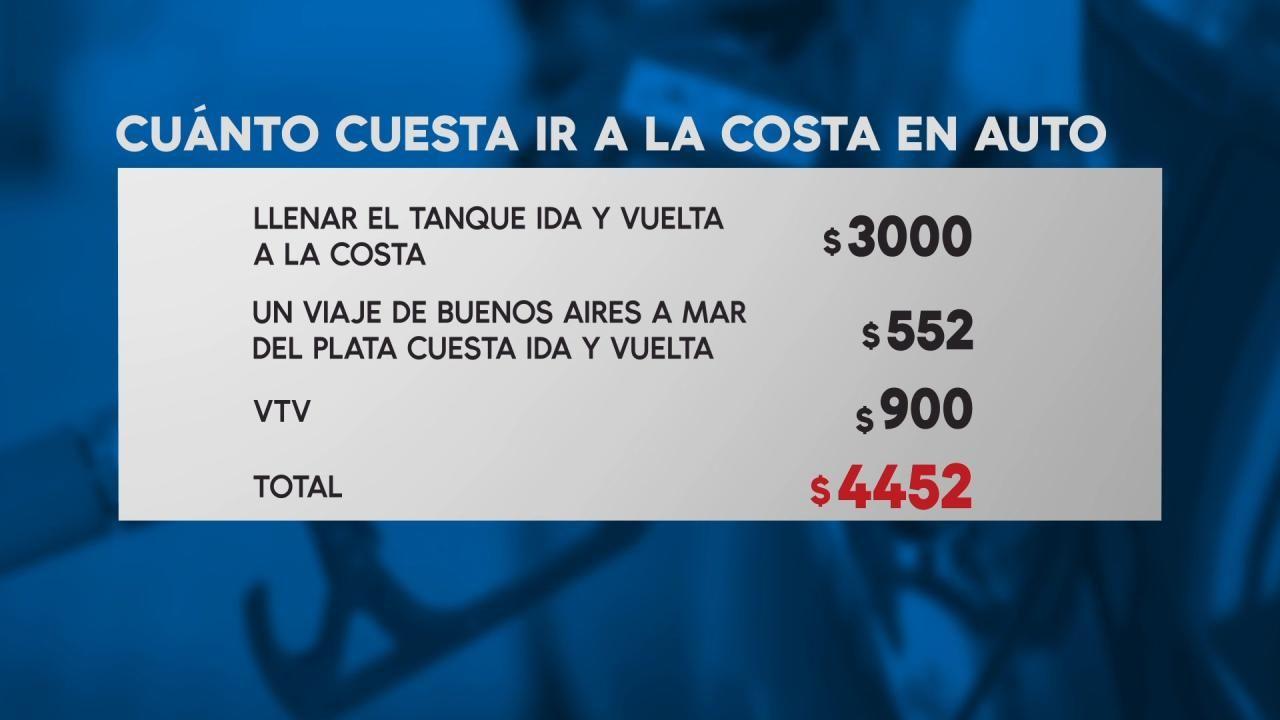Auto, tren, micro o avión: cuánto costará ir a la Costa este verano 2019