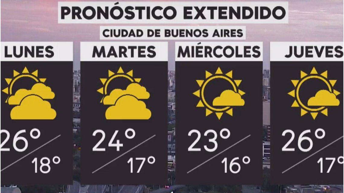 Pronóstico del tiempo del lunes 5 de noviembre de 2018