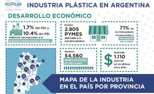 Industria del plástico en Argentina