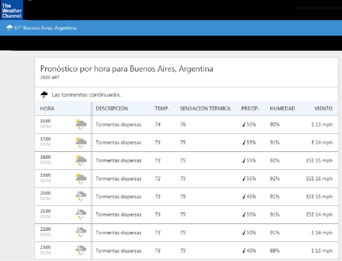 El pronóstico del tiempo que publicó The Weather Channel