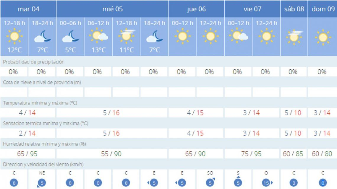 ¿Qué llevar en la valija? Así estará el clima en Madrid el día del Superclásico