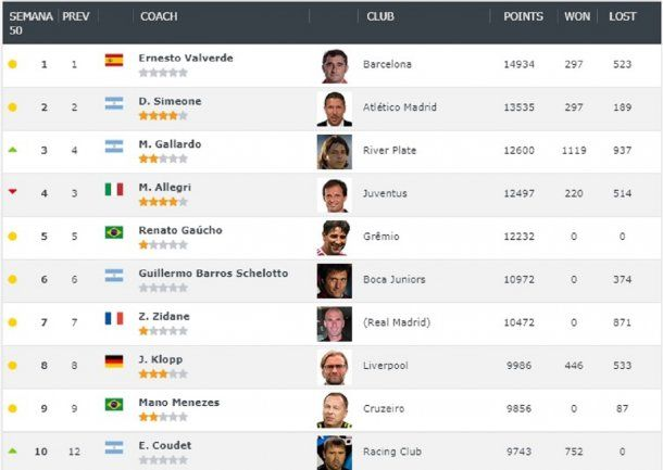 Gallardo, tercero en un ránking mundial de DTs<br>