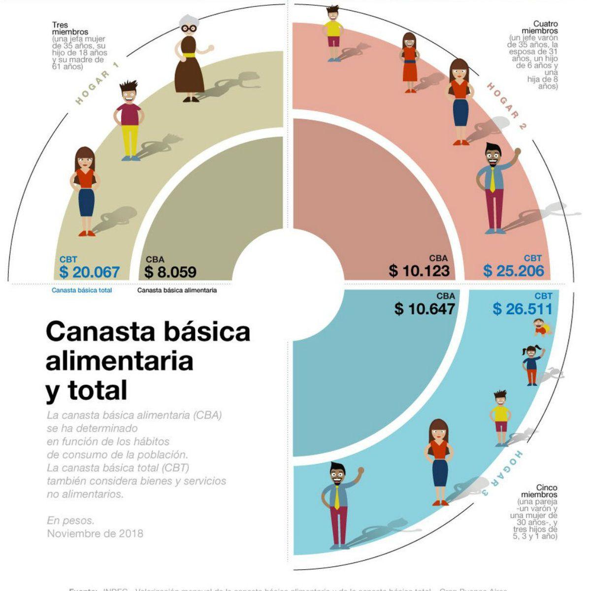 La canasta básica subió en un año 57%: para no ser pobre, una familia necesita $25.206
