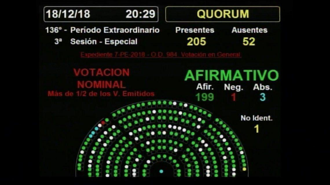 Diputados le dio media sanción a la ley anti barras, pero volverá a comisiones