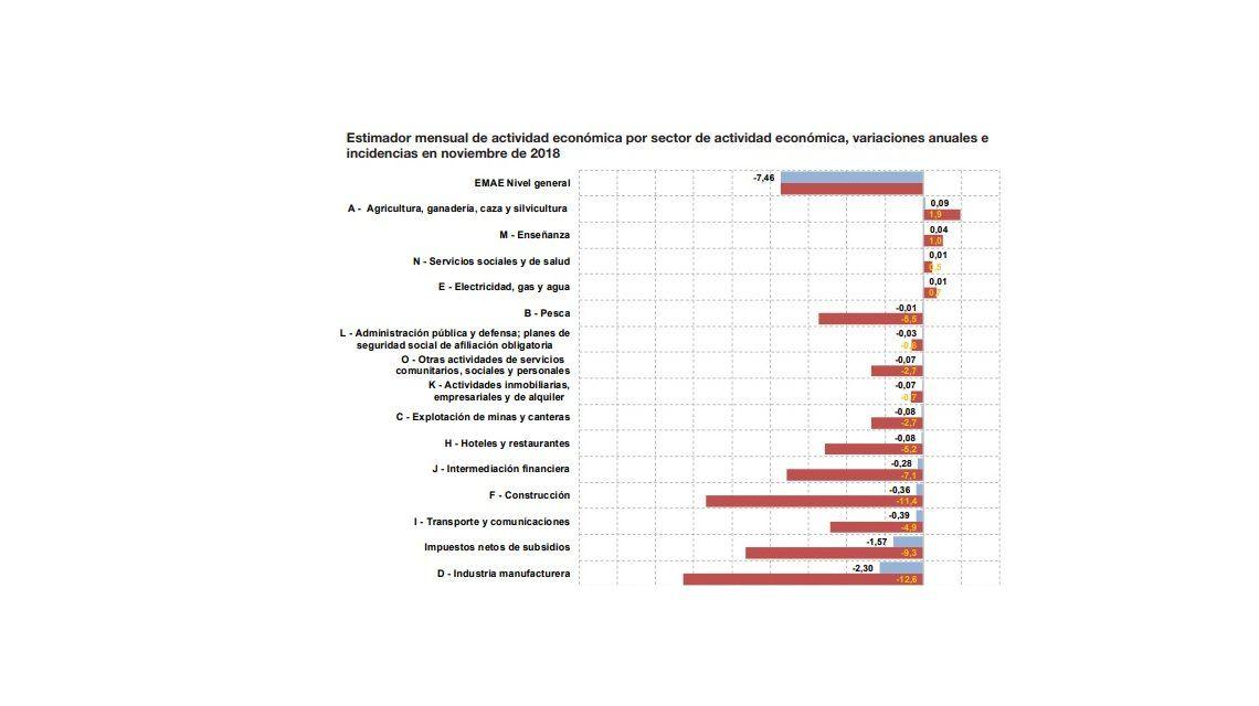 Los sectores de la economía más afectados