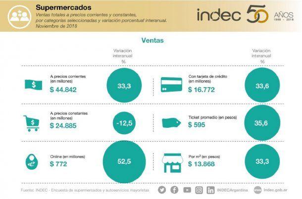 Ventas en supermercados en noviembre según el INDEC - Crédito: @INDECArgentina