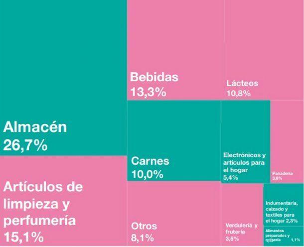 Ventas en supermercados en noviembre según el INDEC - Crédito: INDEC
