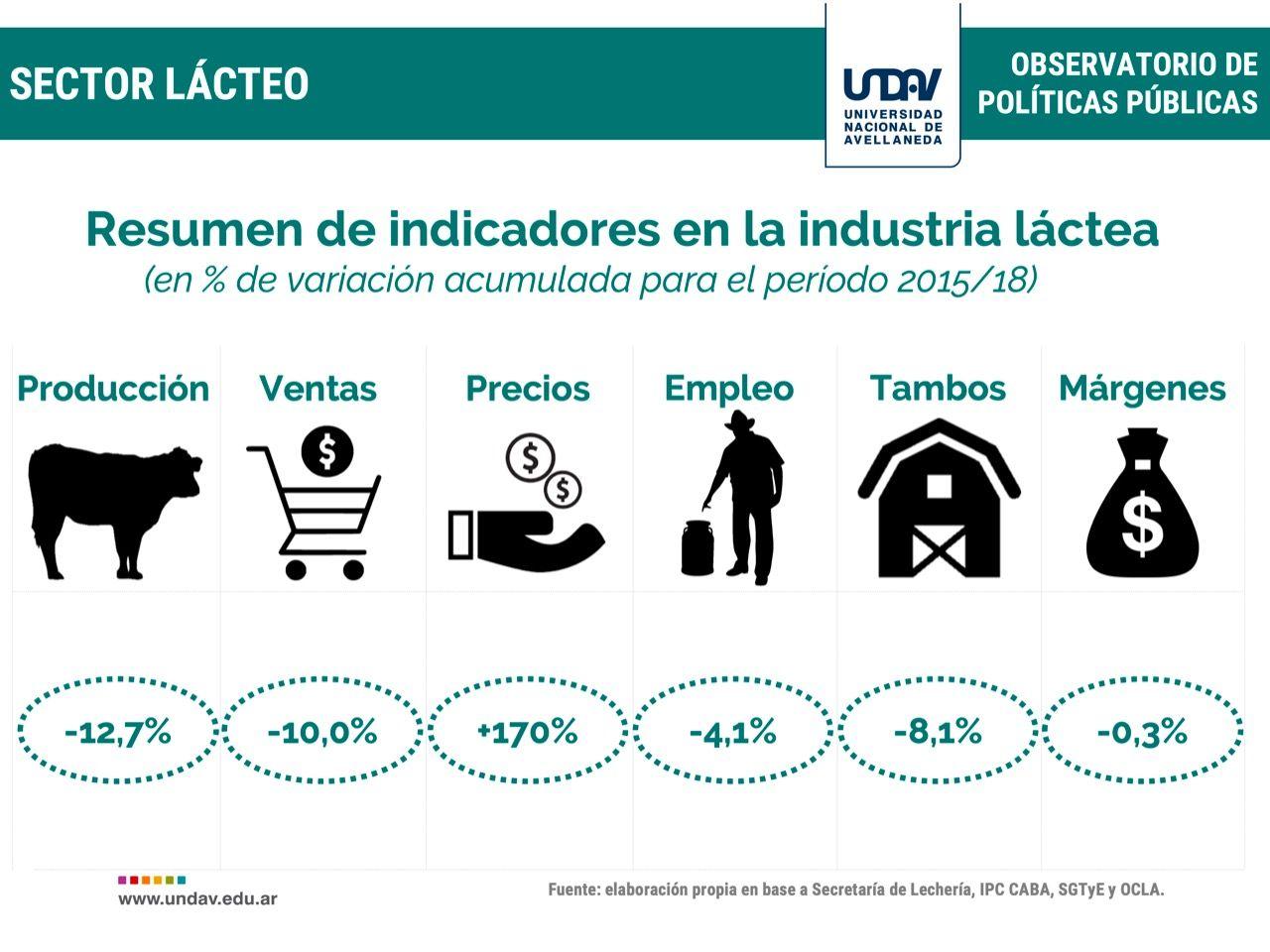 Manteca, yogur y leche, los lácteos que más subieron en 2018 y por encima de la inflación