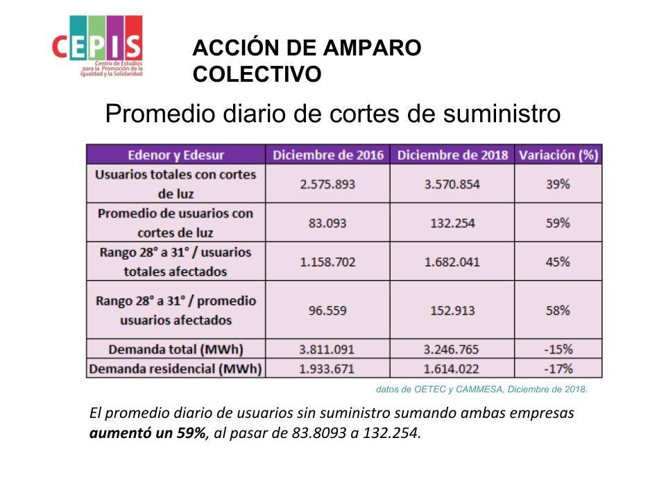 Pobreza energética en la era Macri: la luz subió 60 veces, se utiliza menos pero hay más cortes