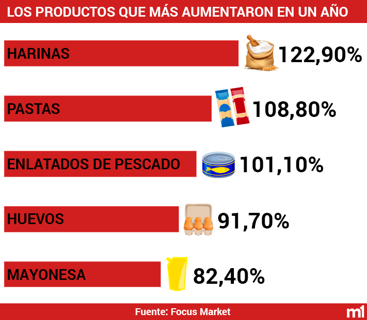 Productos que más aumentaron en un año