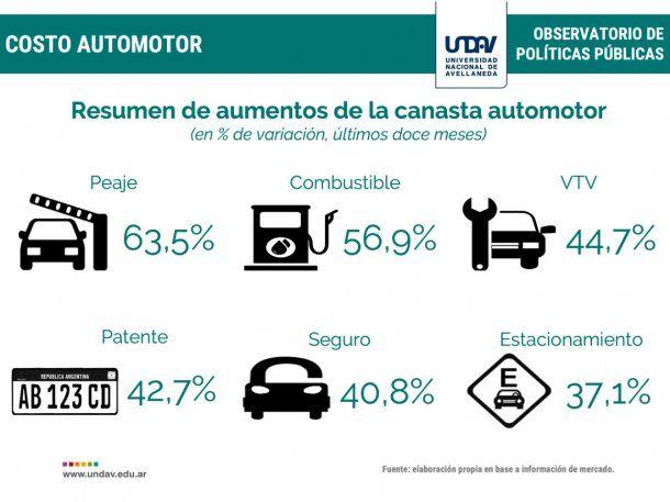 Fuente:  Universidad Nacional de Avellaneda (Undav)