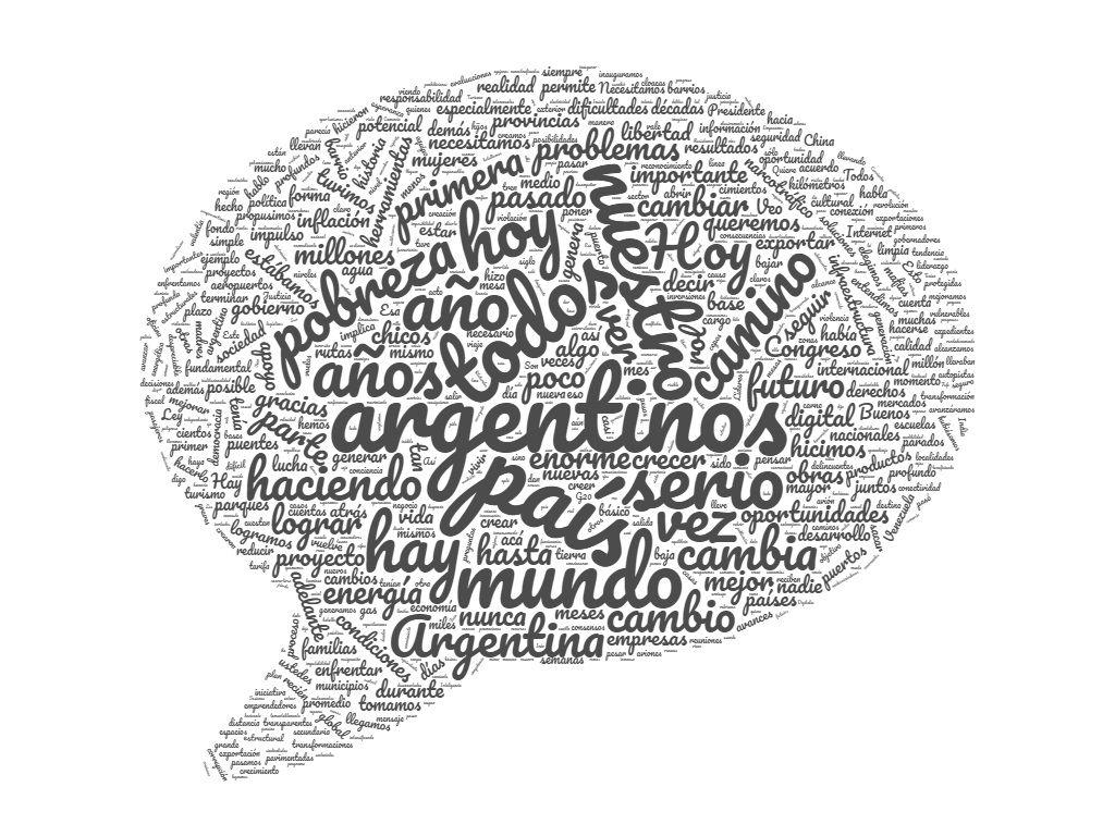 Nube de palabras del discurso del presidente Macri