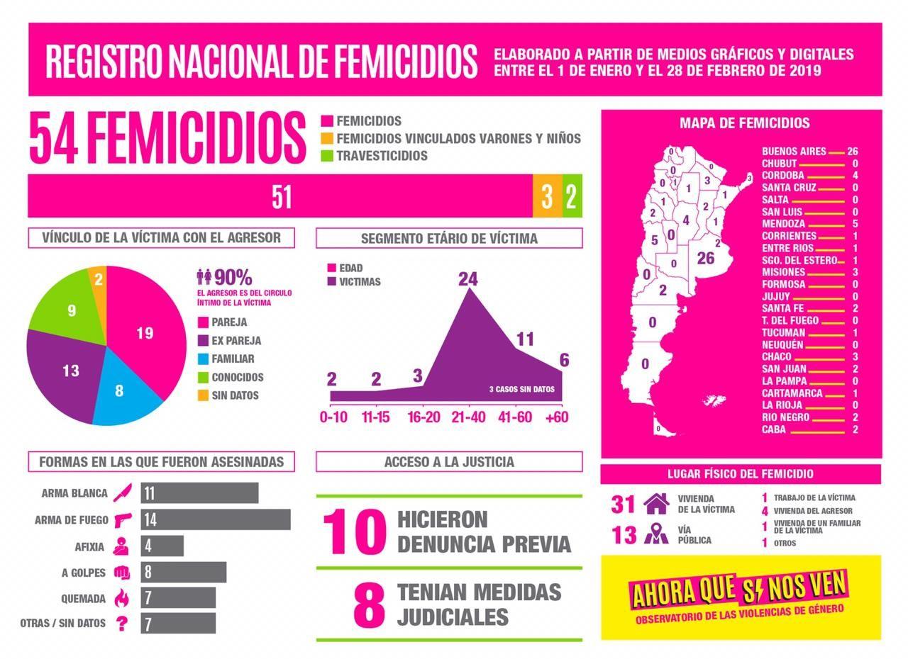 Femicidios: en lo que va del año, mataron a una mujer cada 26 horas