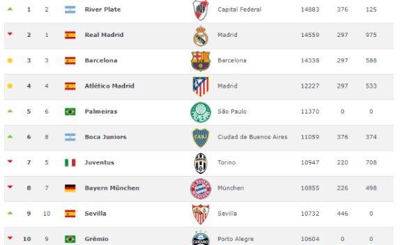 River superó al Real Madrid y al Barcelona y llegó a la cima del ranking mundial