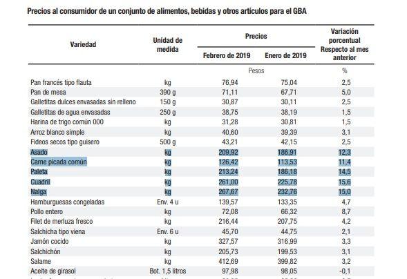 IPC INDEC febrero 2019