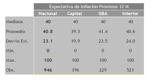 Fuente:  Centro de Investigación en Finanzas (CIF), Escuela de Negocios de la Universidad Torcuato Di Tella.