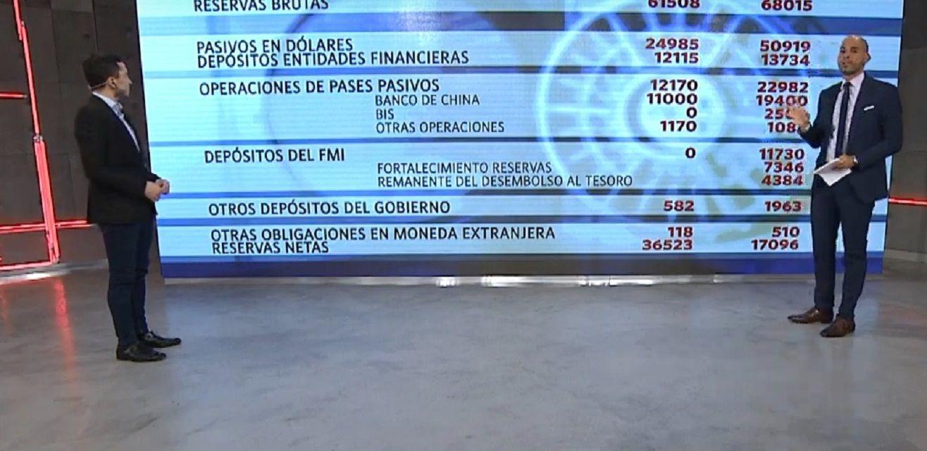 Reservas: ¿El Banco Central resiste una nueva corrida?