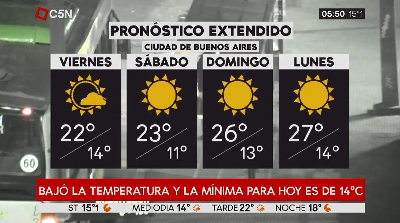 Pronóstico del tiempo del viernes 5 de abril de 2019