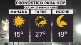 La semana arranca con tiempo cálido en la Ciudad y el Conurbano