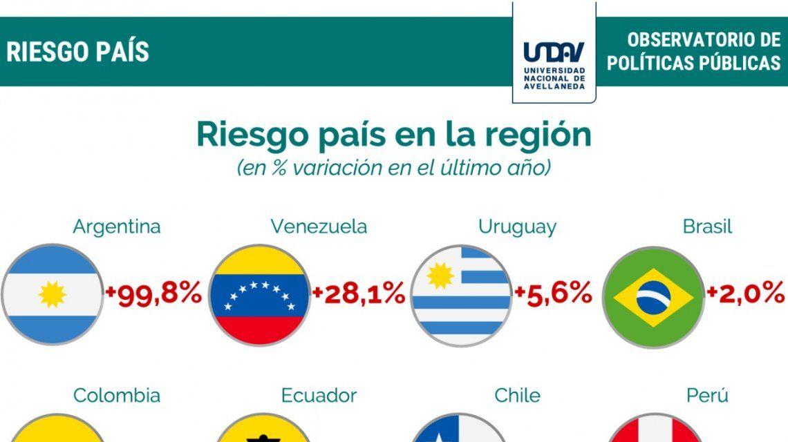Riesgo país 2018. Fuente: Universidad Nacional de Avellaneda