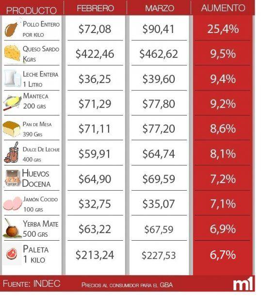 Diez alimentos que más aumentaron en marzo<br>