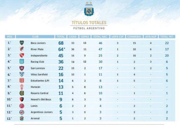 <p></noscript>La tabla de los más ganadores del fútbol argentino (Fuente: Revisionismo Fútbol)</p>«/></figure><p>La tabla de los más ganadores del fútbol argentino</p><p>La tabla de los más ganadores del fútbol argentino (Fuente: Revisionismo Fútbol)</p><p>En este rubro,el inmediato perseguidor de Boca es Racing, que tiene 12 Copas, mientras que River suma 11.</p><figure class=