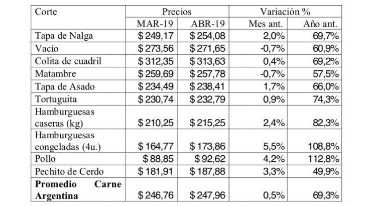 Precio de la carne. Fuente:Consorcio de Exportadores de Carnes Argentinas (ABC)