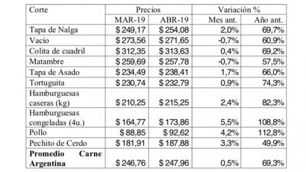 Precio de la carne. Fuente: Consorcio de Exportadores de Carnes Argentinas (ABC)