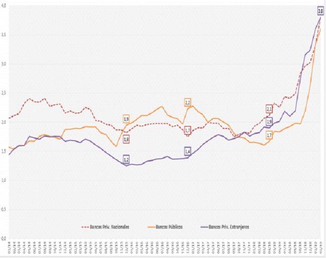 La morosidad se duplicó en la era Macri y es la tercera más alta de la región