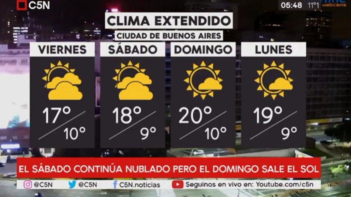 Pronóstico del tiempo del viernes 31 de mayo de 2019