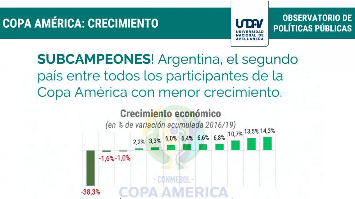 Copa América: Argentina campeón en tasas de interés y subcampeón en devaluación e inflación