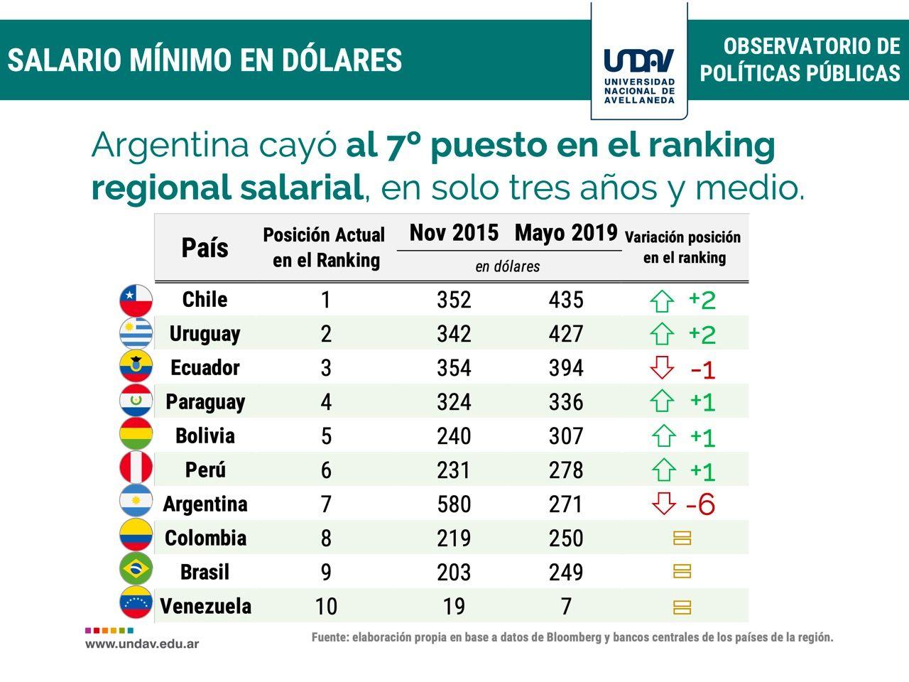 Día del Padre: Argentina es el país más caro de la región para hacer un regalo con un sueldo mínimo