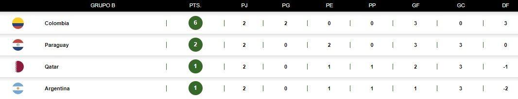 Los resultados que necesita Argentina para pasar a los cuartos de final de la Copa América
