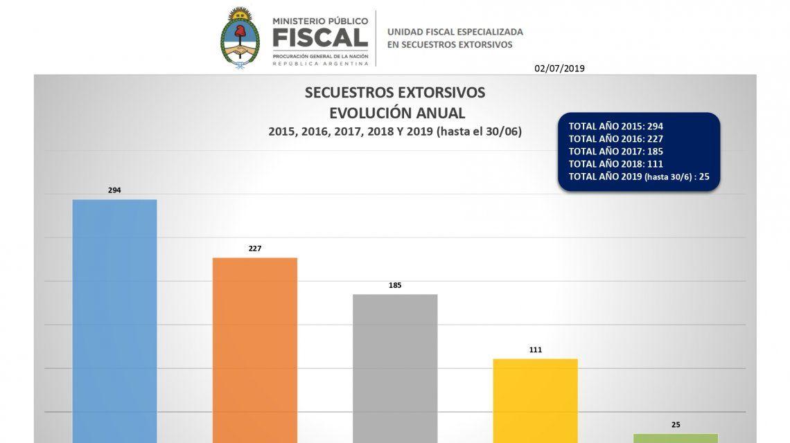 Las investigaciones penales por delitos aumentaron 6,6% en 2018
