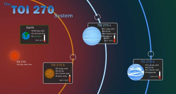 lustración del sistema TOI 270, ubicado a unos 73 años luz. Foto: NASA