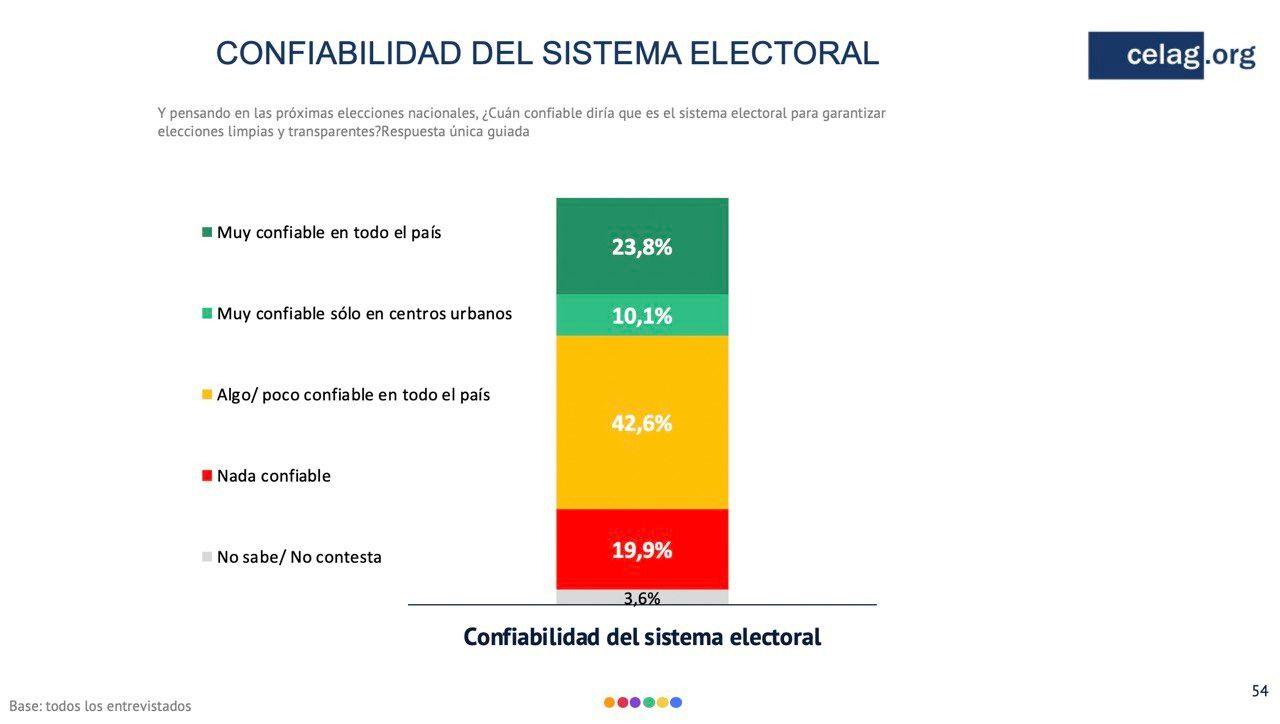 Cuatro de cada diez creen que Mauricio Macri es ineficaz