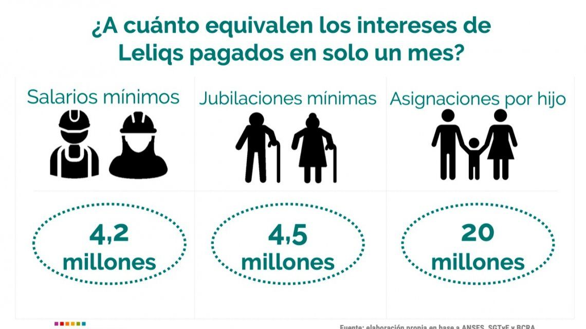 Los intereses mensuales de Leliq son 4,5 millones de jubilaciones y 20 millones de AUH