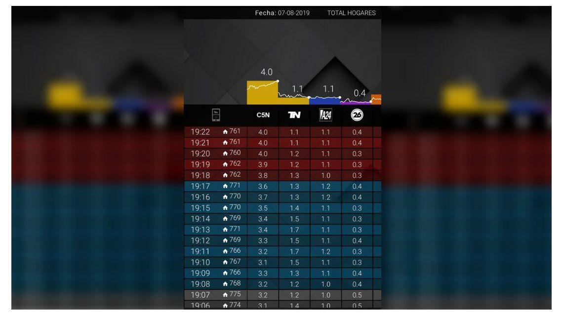 C5N cuadruplicó el rating de su competencia durante el acto del Frente de Todos