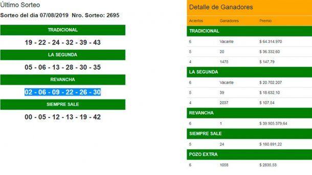 Los números del Quini con el que ganó el apostador