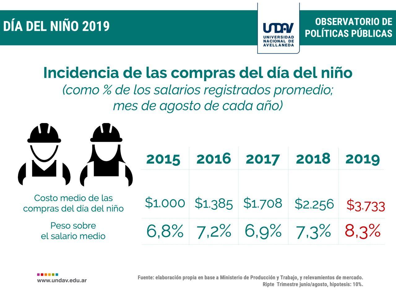 Día del Niño: los regalos para los chicos aumentaron hasta un 282 % en la era Macri