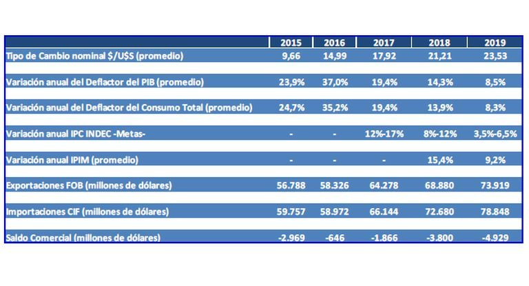 Como Carrió: hace tres años Macri estimaba terminar su mandato con el dólar a $23