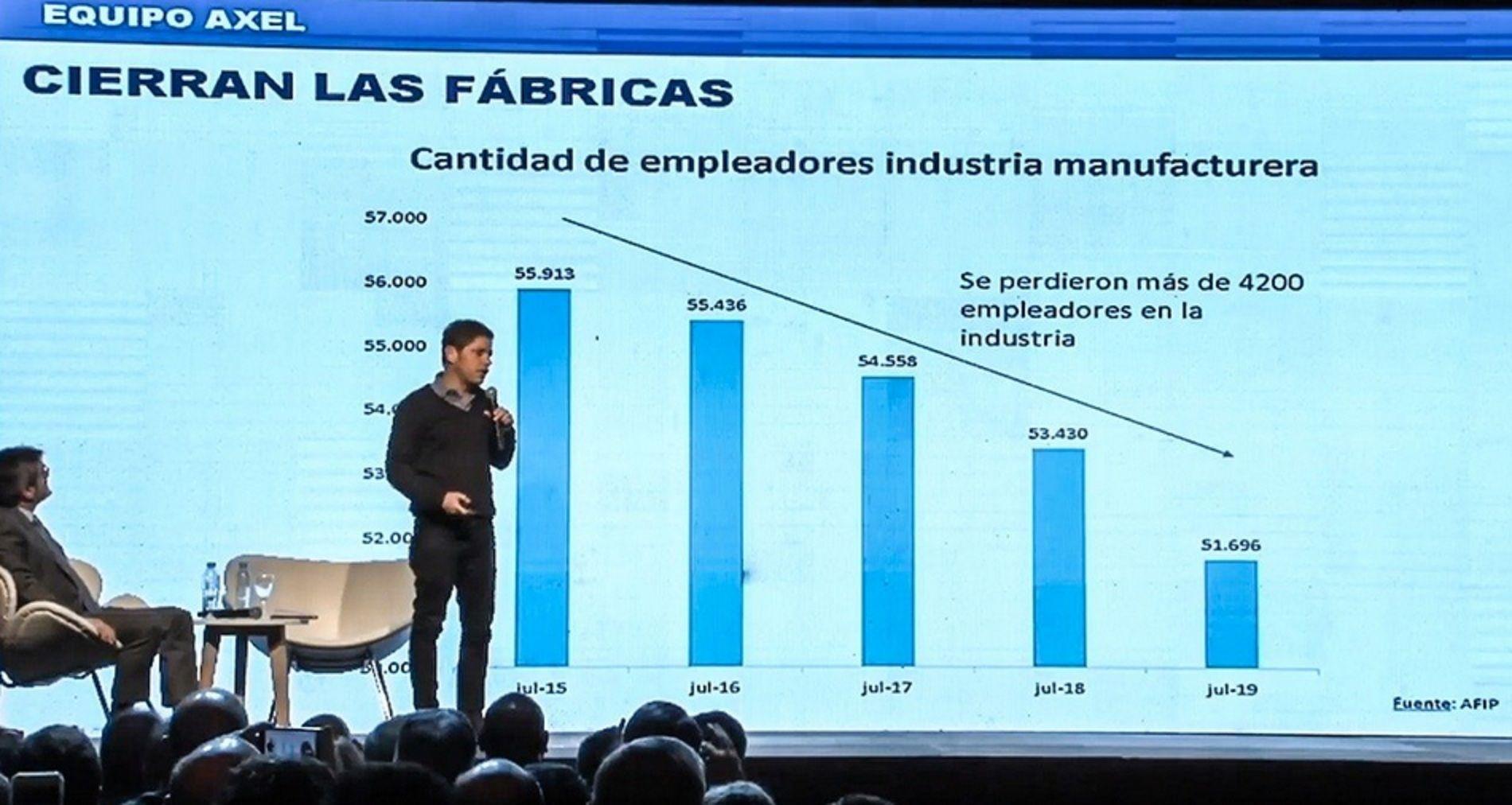 Axel Kicillof en el Congreso Industrial Pyme: Desde el primer día tuvieron como objetivo bajar los salarios