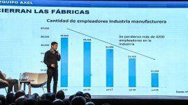 Kicillof en el Congreso Pyme: Desde el primer día tuvieron como objetivo bajar los salarios