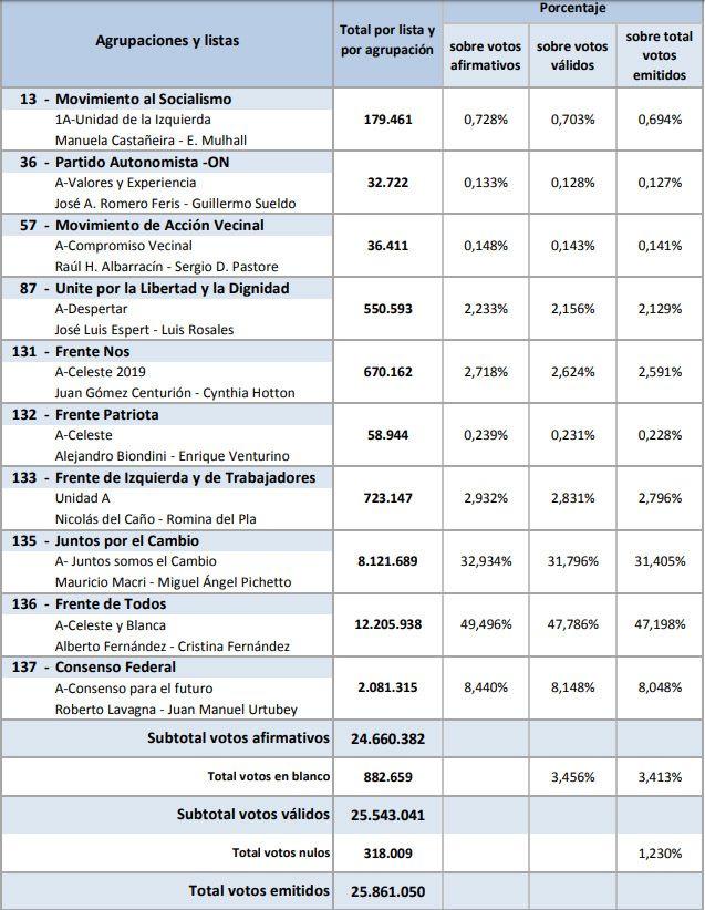 Escrutinio definitivo: Alberto Fernández le sacó casi 16 puntos a Mauricio Macri