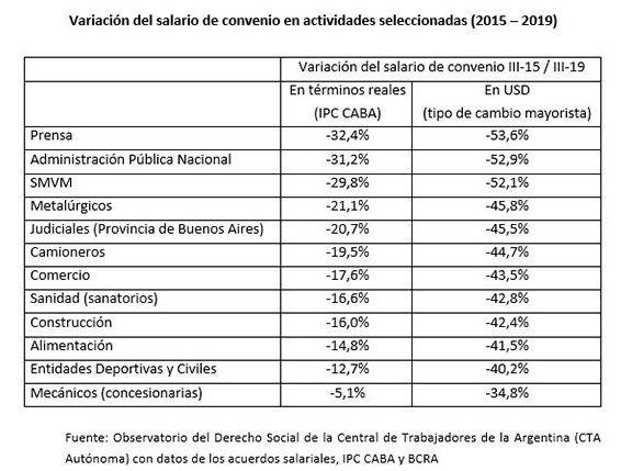 Fuente: Observatorio Jurídico de la CTA Autónoma
