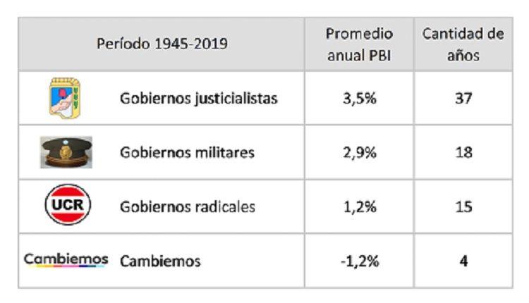 El falso mito de los 70 años de peronismo: así le fue a la economía argentina desde 1945